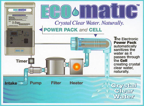Central Pools And Spas Salt Chlorine Generators